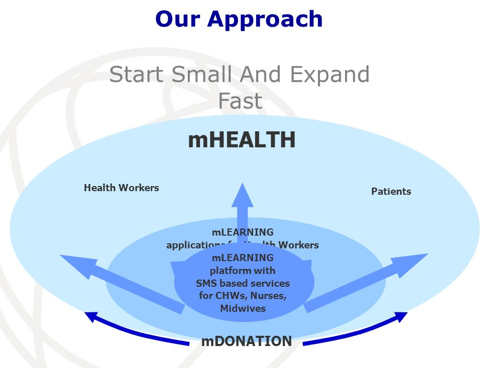 Our Approach Start Small And Expand Fast mHEALTH Health Workers Patients mLEARNING applications for Health Workers mDONATION mLEARNING platform with SMS based services for CHWs, Nurses, Midwives