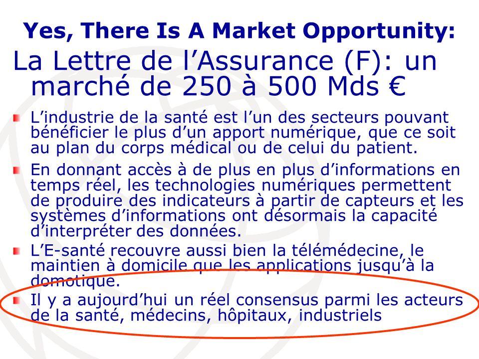 Yes, There Is A Market Opportunity: La Lettre de lAssurance (F): un marché de 250 à 500 Mds Lindustrie de la santé est lun des secteurs pouvant bénéficier le plus dun apport numérique, que ce soit au plan du corps médical ou de celui du patient.