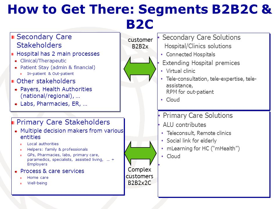 How to Get There: Segments B2B2C & B2C Secondary Care Stakeholders Hospital has 2 main processes Clinical/Therapeutic Patient Stay (admin & financial) In-patient & Out-patient Other stakeholders Payers, Health Authorities (national/regional), … Labs, Pharmacies, ER, … Secondary Care Stakeholders Hospital has 2 main processes Clinical/Therapeutic Patient Stay (admin & financial) In-patient & Out-patient Other stakeholders Payers, Health Authorities (national/regional), … Labs, Pharmacies, ER, … Secondary Care Solutions Hospital/Clinics solutions Connected Hospitals Extending Hospital premices Virtual clinic Tele-consultation, tele-expertise, tele- assistance, RPM for out-patient Cloud Secondary Care Solutions Hospital/Clinics solutions Connected Hospitals Extending Hospital premices Virtual clinic Tele-consultation, tele-expertise, tele- assistance, RPM for out-patient Cloud Primary Care Stakeholders Multiple decision makers from various entities Local authorities Helpers: family & professionals GPs, Pharmacies, labs, primary care, paramedics, specialists, assisted living, … + Employers Process & care services Home care Well-being Primary Care Stakeholders Multiple decision makers from various entities Local authorities Helpers: family & professionals GPs, Pharmacies, labs, primary care, paramedics, specialists, assisted living, … + Employers Process & care services Home care Well-being Primary Care Solutions ALU contributes Teleconsult, Remote clinics Social link for elderly mLearning for HC (mHealth) Cloud Primary Care Solutions ALU contributes Teleconsult, Remote clinics Social link for elderly mLearning for HC (mHealth) Cloud customer B2B2x Complex customers B2B2x2C