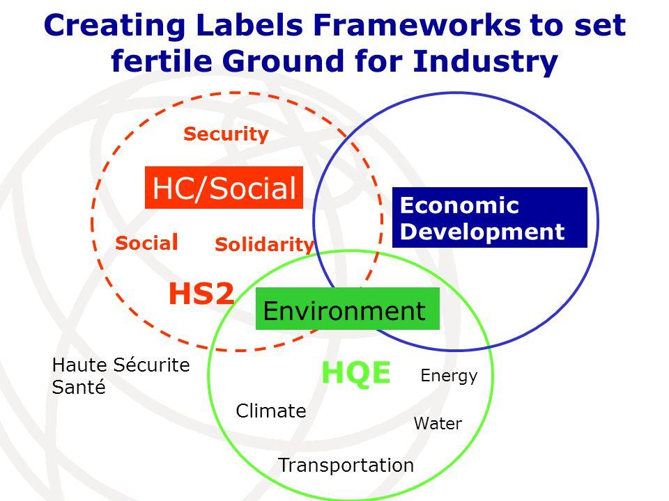 Creating Labels Frameworks to set fertile Ground for Industry HS2 Haute Sécurite Santé Climate Energy Transportation Water HQE Security Socia l Solidarity Environment HC/Social Economic Development