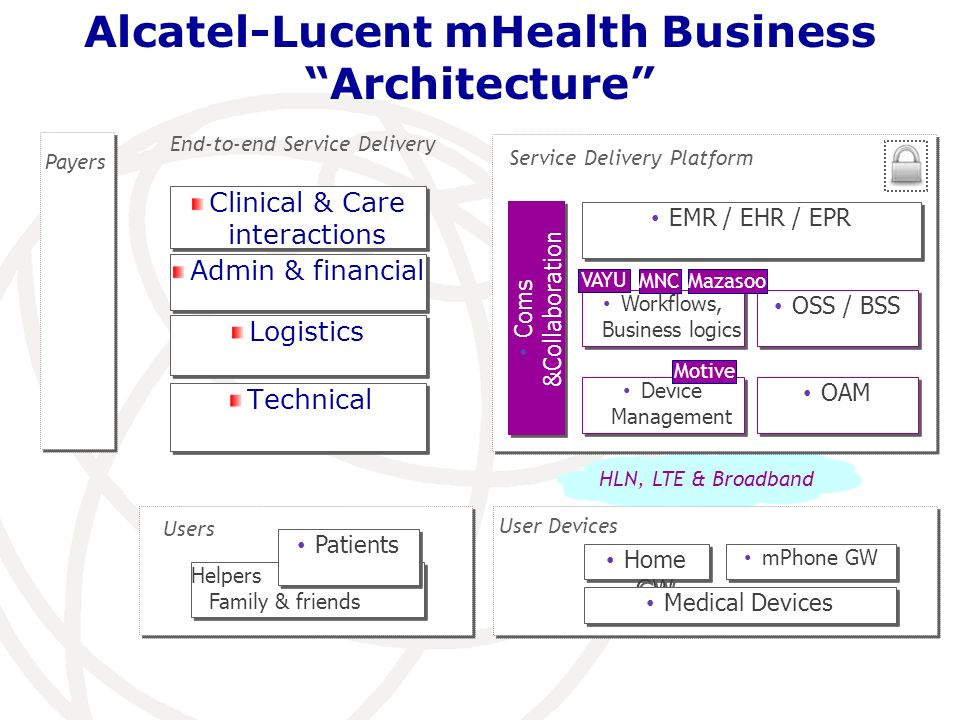 Alcatel-Lucent mHealth Business Architecture Technical Admin & financial Clinical & Care interactions Device Management OAM Workflows, Business logics OSS / BSS EMR / EHR / EPR Home GW mPhone GW Medical Devices Helpers Family & friends Patients End-to-end Service Delivery Coms &Collaboration Service Delivery Platform Logistics Users User Devices Payers HLN, LTE & Broadband Motive MNC VAYU Mazasoo
