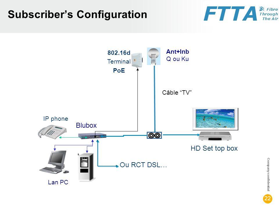 Company confidential 22 Subscribers Configuration HD Set top box Ant+lnb Q ou Ku Câble TV Lan PC IP phone 802.16d Terminal PoE Blubox Ou RCT DSL…