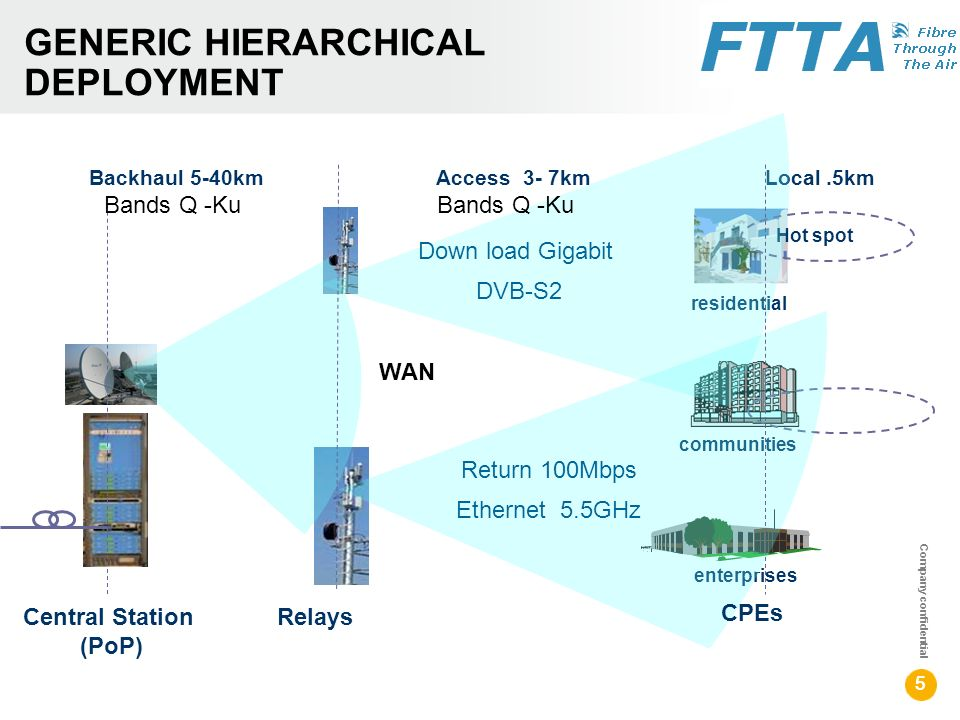 Company confidential 55 communities Central Station (PoP) Backhaul 5-40km Access 3- 7km Local.5km Hot spot enterprises Relays residential CPEs GENERIC HIERARCHICAL DEPLOYMENT Bands Q -Ku Down load Gigabit DVB-S2 Return 100Mbps Ethernet 5.5GHz WAN