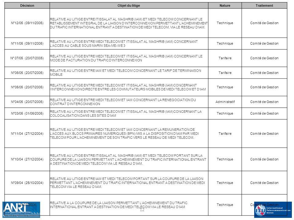 DécisionObjet du litigeNatureTraitement N°12/05 (09/11/2005) RELATIVE AU LITIGE ENTRE ITISSALAT AL MAGHRIB (IAM) ET MEDI TELECOM CONCERNANT LE RETABLISSEMENT INTEGRAL DE LA LIAISON DINTERCONNEXION PERMETTANT LACHEMINEMENT DU TRAFIC INTERNATIONAL ENTRANT A DESTINATION DE MEDI TELECOM, VIA LE RESEAU DIAM.