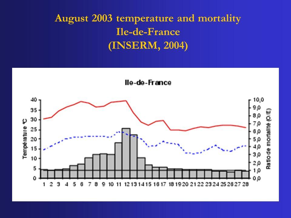August 2003 temperature and mortality Ile-de-France (INSERM, 2004)