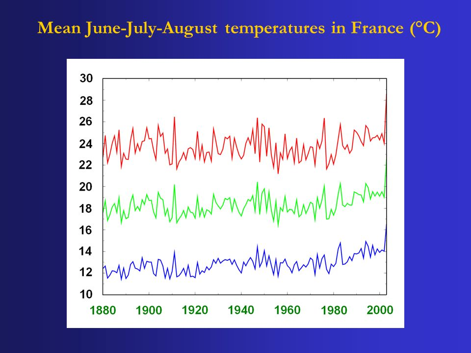 Mean June-July-August temperatures in France (°C)
