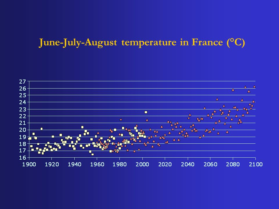 June-July-August temperature in France (°C)