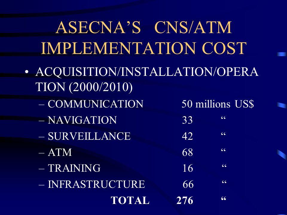 ASECNAS CNS/ATM IMPLEMENTATION COST ACQUISITION/INSTALLATION/OPERA TION (2000/2010) –COMMUNICATION 50 millions US$ –NAVIGATION 33 –SURVEILLANCE 42 –AT