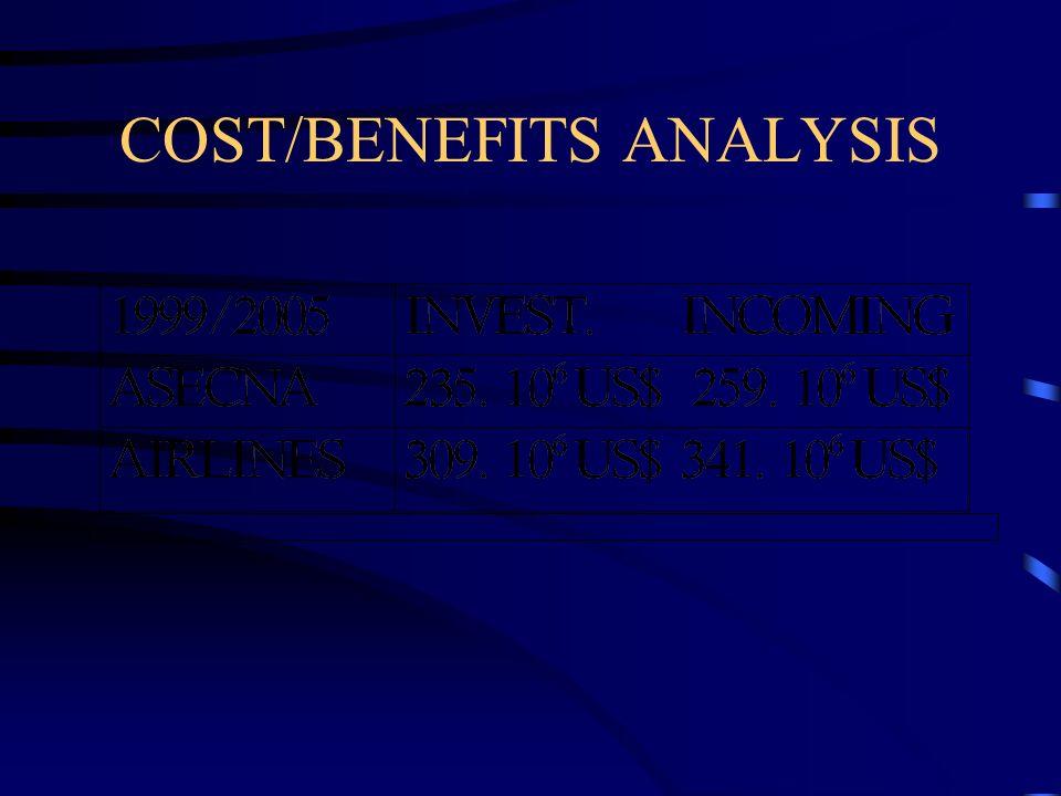 COST/BENEFITS ANALYSIS