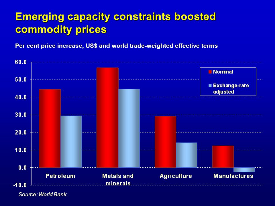 Emerging capacity constraints boosted commodity prices Emerging capacity constraints boosted commodity prices Per cent price increase, US$ and world t