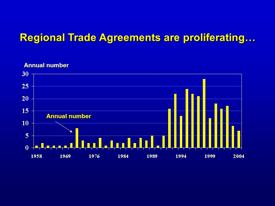 Regional Trade Agreements are proliferating… Annual number