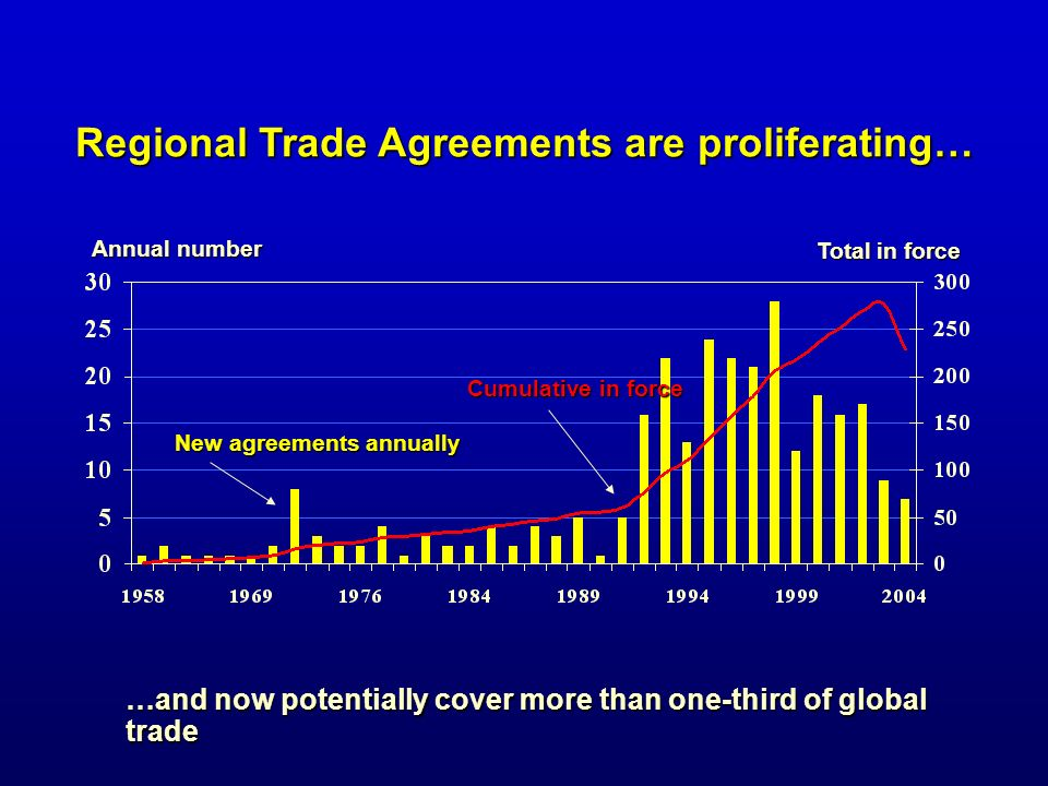 Regional Trade Agreements are proliferating… …and now potentially cover more than one-third of global trade New agreements annually Annual number Tota