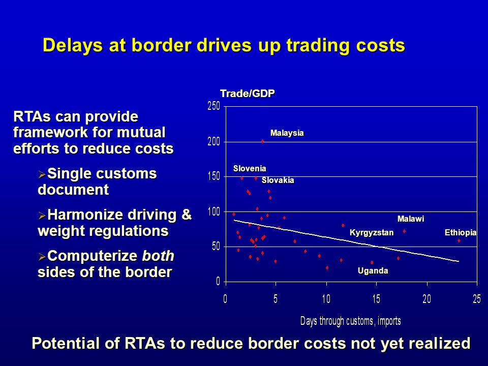 Delays at border drives up trading costs RTAs can provide framework for mutual efforts to reduce costs Single customs document Single customs document