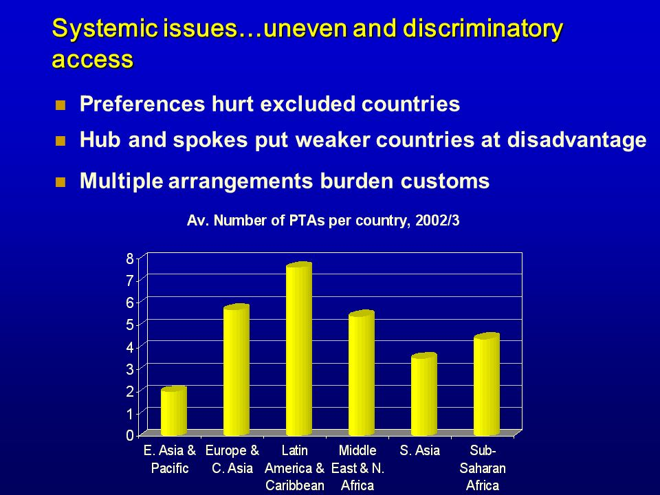 Systemic issues…uneven and discriminatory access Preferences hurt excluded countries Multiple arrangements burden customs Hub and spokes put weaker co