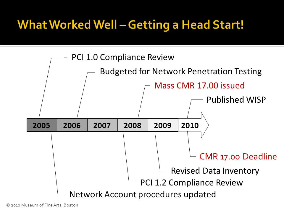 2010 20052006200720082009 PCI 1.0 Compliance Review Network Account procedures updated Budgeted for Network Penetration Testing PCI 1.2 Compliance Review Mass CMR 17.00 issued Revised Data Inventory Published WISP CMR 17.00 Deadline