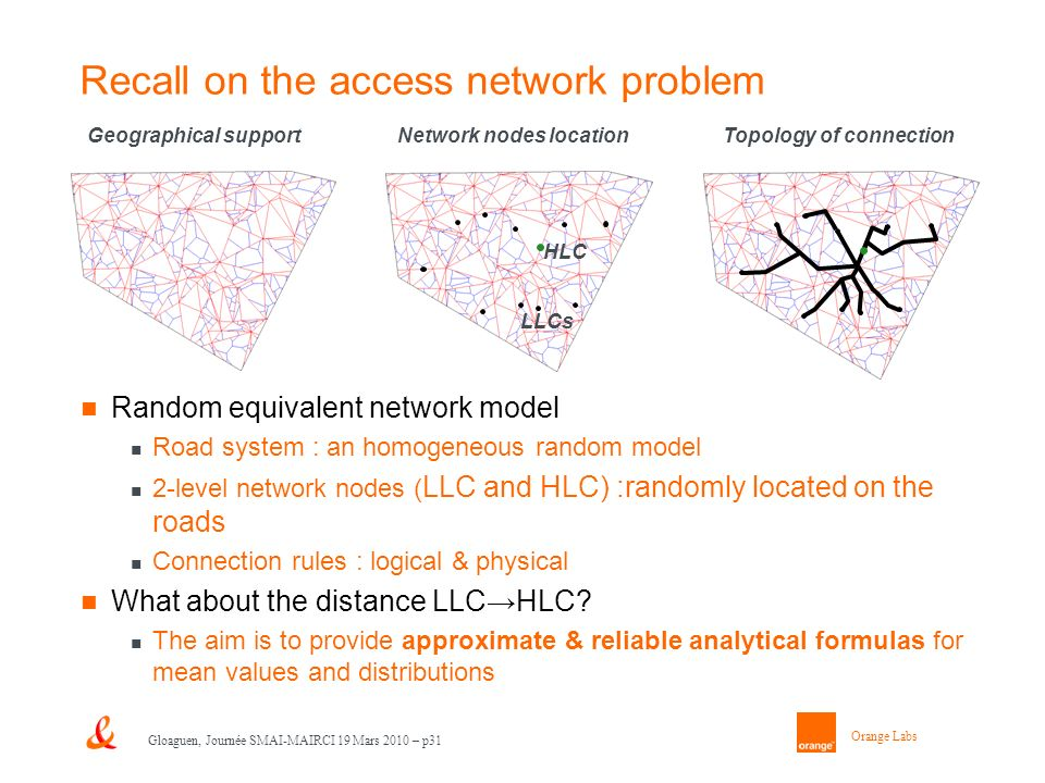 Orange Labs Gloaguen, Journée SMAI-MAIRCI 19 Mars 2010 – p31 Recall on the access network problem Random equivalent network model Road system : an homogeneous random model 2-level network nodes ( LLC and HLC) :randomly located on the roads Connection rules : logical & physical What about the distance LLCHLC.