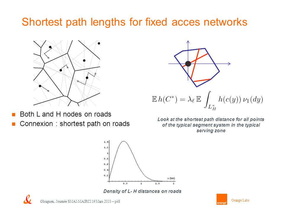 Orange Labs Gloaguen, Journée SMAI-MAIRCI 19 Mars 2010 – p48 Shortest path lengths for fixed acces networks Both L and H nodes on roads Connexion : shortest path on roads Density of L- H distances on roads Look at the shortest path distance for all points of the typical segment system in the typical serving zone