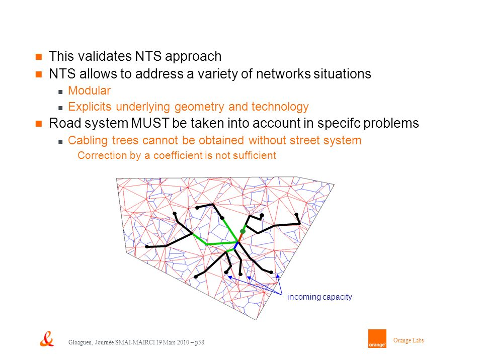 Orange Labs Gloaguen, Journée SMAI-MAIRCI 19 Mars 2010 – p58 This validates NTS approach NTS allows to address a variety of networks situations Modular Explicits underlying geometry and technology Road system MUST be taken into account in specifc problems Cabling trees cannot be obtained without street system Correction by a coefficient is not sufficient incoming capacity