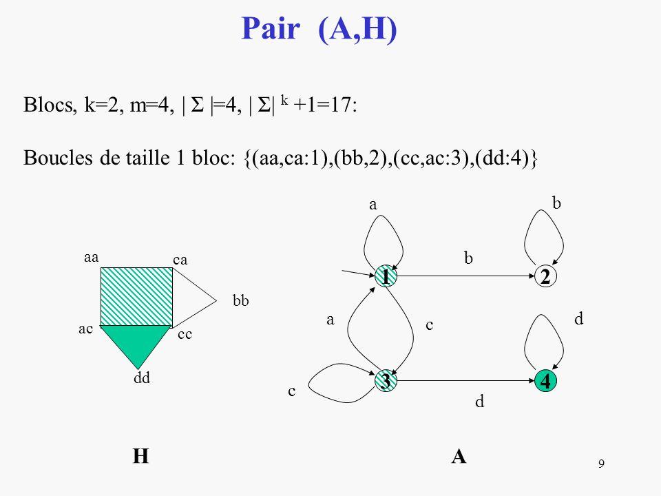 9 Pair (A,H) Blocs, k=2, m=4, | Σ |=4, | Σ| k +1=17: Boucles de taille 1 bloc: {(aa,ca:1),(bb,2),(cc,ac:3),(dd:4)} 12 34 a b b c a c d d aa ca H A ac cc bb dd