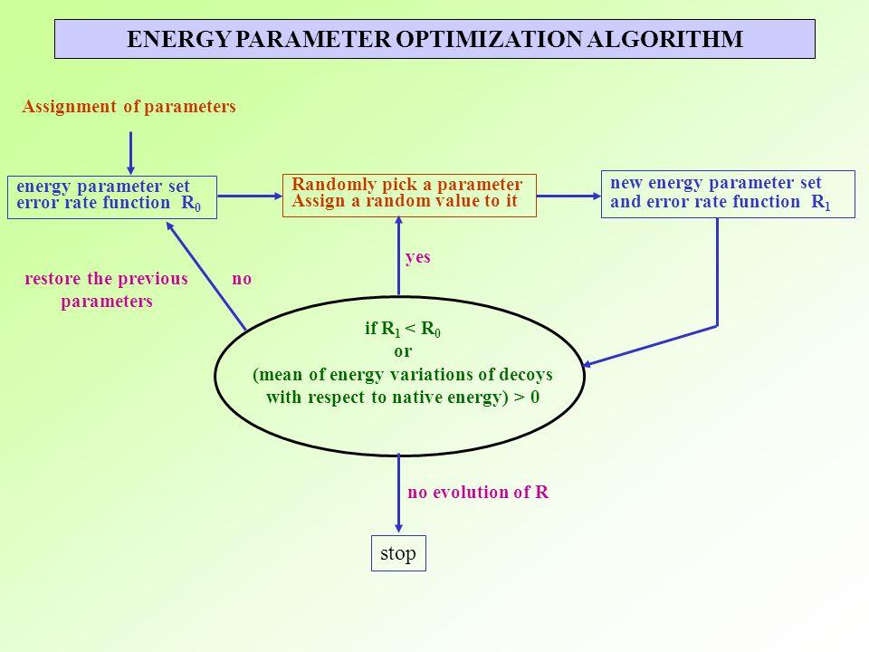 ENERGY PARAMETER OPTIMIZATION ALGORITHM energy parameter set error rate function R 0 Assignment of parameters Randomly pick a parameter Assign a rando