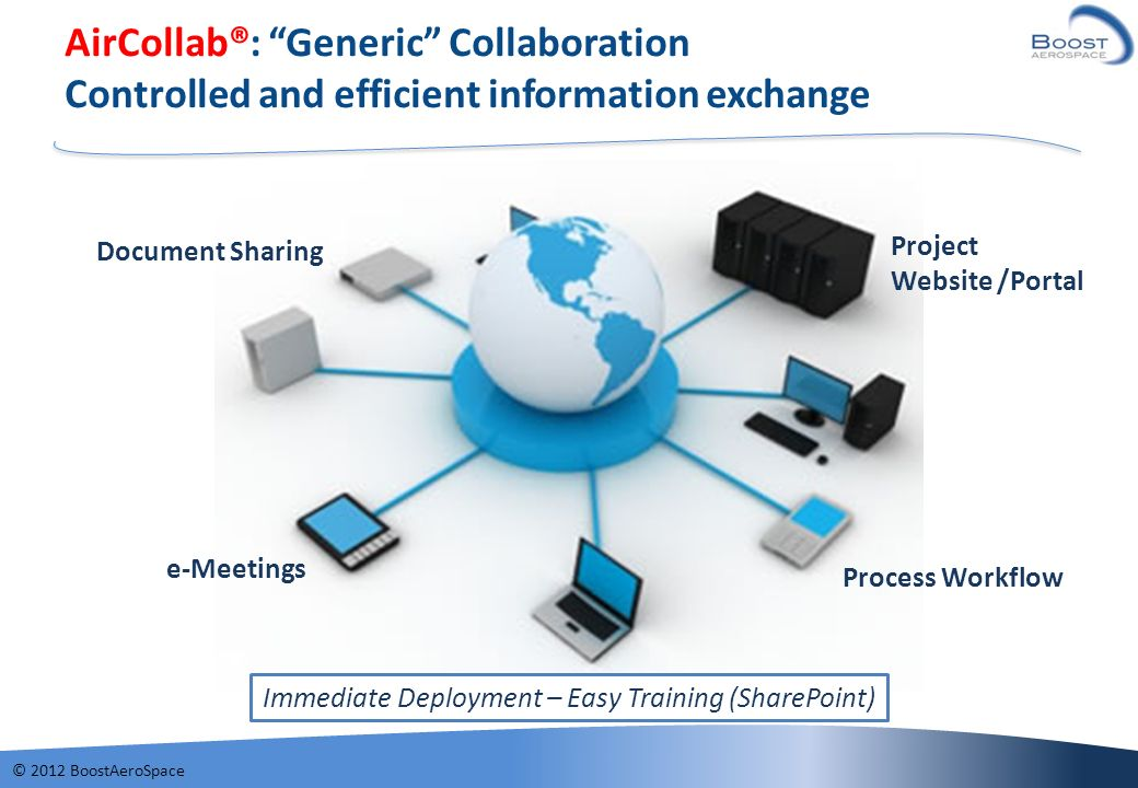 © 2012 BoostAeroSpace AirCollab®: Generic Collaboration Controlled and efficient information exchange e-Meetings Document Sharing Process Workflow Pro