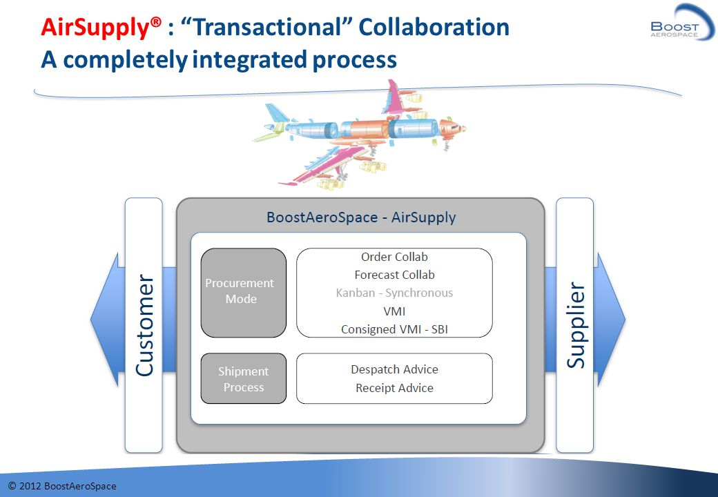 © 2012 BoostAeroSpace AirSupply® : Transactional Collaboration A completely integrated process