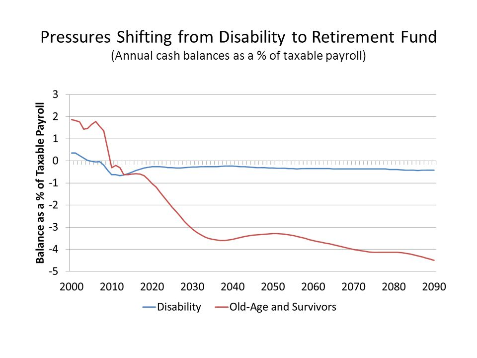Pressures Shifting from Disability to Retirement Fund (Annual cash balances as a % of taxable payroll)