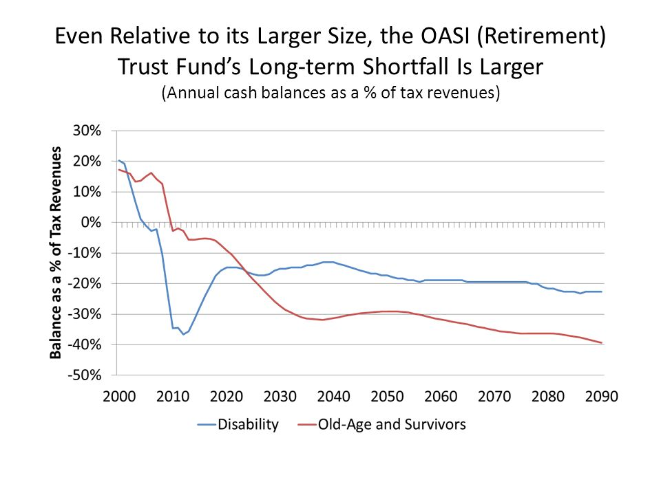 Even Relative to its Larger Size, the OASI (Retirement) Trust Funds Long-term Shortfall Is Larger (Annual cash balances as a % of tax revenues)