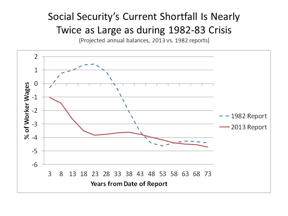 Social Securitys Current Shortfall Is Nearly Twice as Large as during 1982-83 Crisis (Projected annual balances, 2013 vs. 1982 reports)