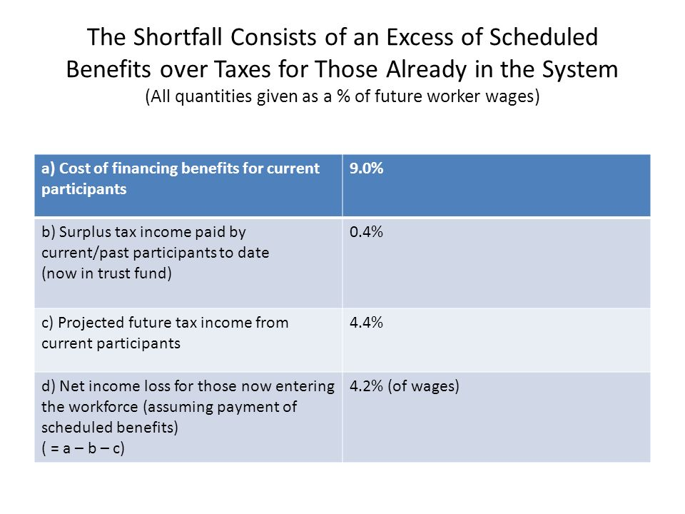 The Shortfall Consists of an Excess of Scheduled Benefits over Taxes for Those Already in the System (All quantities given as a % of future worker wag