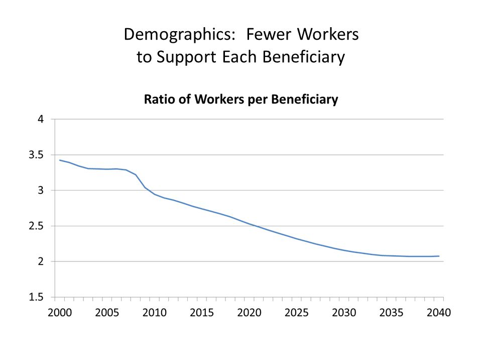Demographics: Fewer Workers to Support Each Beneficiary