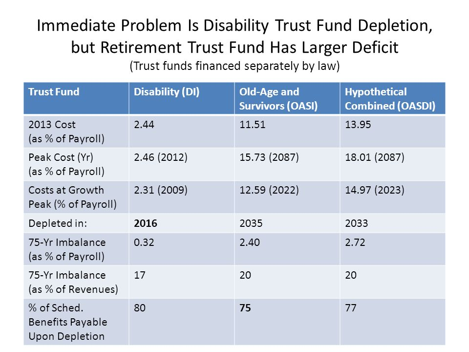 Immediate Problem Is Disability Trust Fund Depletion, but Retirement Trust Fund Has Larger Deficit (Trust funds financed separately by law) Trust FundDisability (DI)Old-Age and Survivors (OASI) Hypothetical Combined (OASDI) 2013 Cost (as % of Payroll) 2.4411.5113.95 Peak Cost (Yr) (as % of Payroll) 2.46 (2012)15.73 (2087)18.01 (2087) Costs at Growth Peak (% of Payroll) 2.31 (2009)12.59 (2022)14.97 (2023) Depleted in:201620352033 75-Yr Imbalance (as % of Payroll) 0.322.402.72 75-Yr Imbalance (as % of Revenues) 1720 % of Sched.