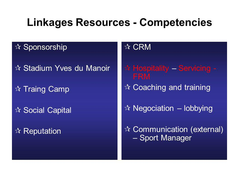 Linkages Resources - Competencies Sponsorship Stadium Yves du Manoir Traing Camp Social Capital Reputation CRM Hospitality – Servicing - FRM Coaching