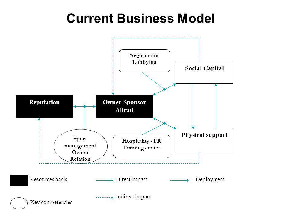 Current Business Model ReputationOwner Sponsor Altrad Social Capital Physical support Sport management Owner Relation Hospitality - PR Training center