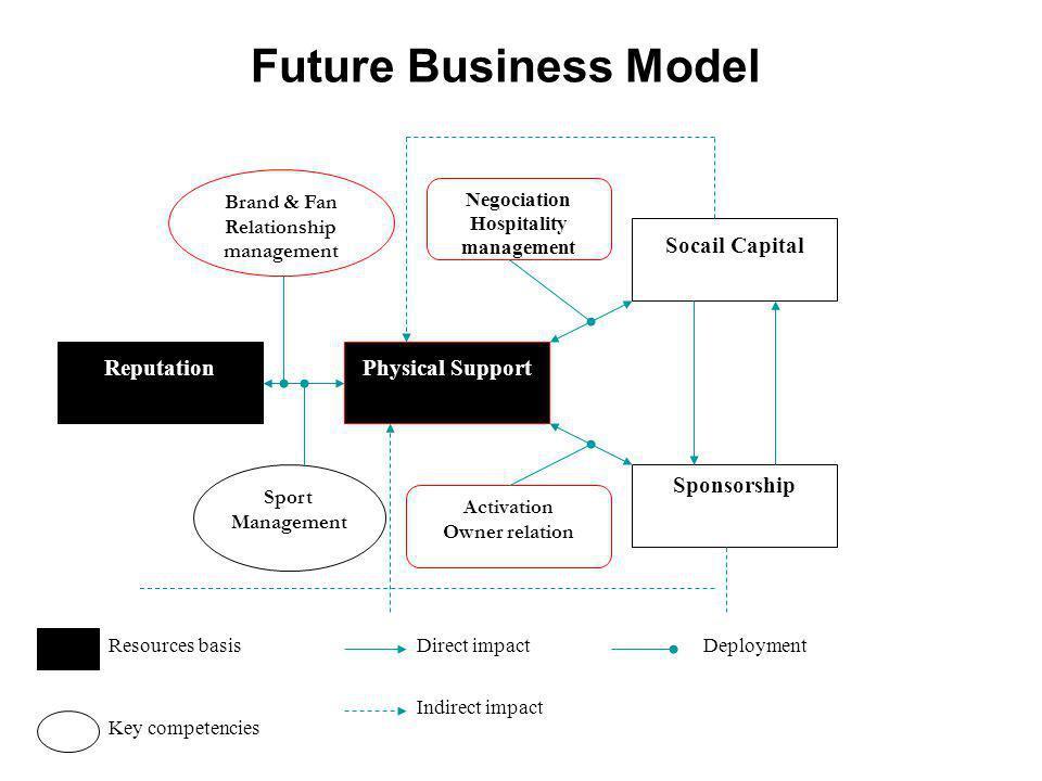 Future Business Model ReputationPhysical Support Socail Capital Sponsorship Sport Management Activation Owner relation Negociation Hospitality managem