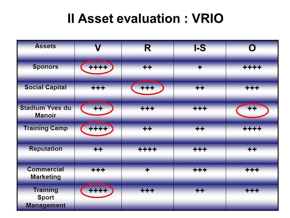 II Asset evaluation : VRIO Assets VRI-SO Sponors +++++++++++ Social Capital +++ +++++ Stadium Yves du Manoir +++++ ++ Training Camp ++++++ ++++ Reputa
