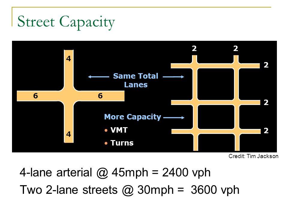 Street Capacity 4-lane arterial @ 45mph = 2400 vph Two 2-lane streets @ 30mph = 3600 vph Credit: Tim Jackson