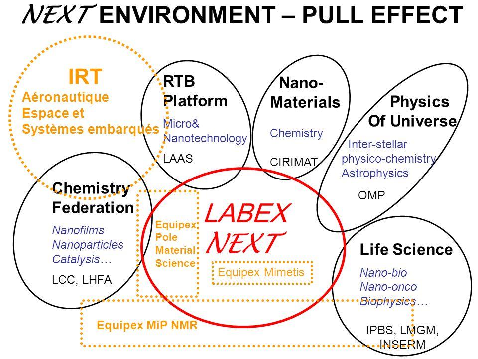 NEXT ENVIRONMENT – PULL EFFECT Chemistry Federation Nanofilms Nanoparticles Catalysis… LCC, LHFA RTB Platform Micro& Nanotechnology LAAS Life Science
