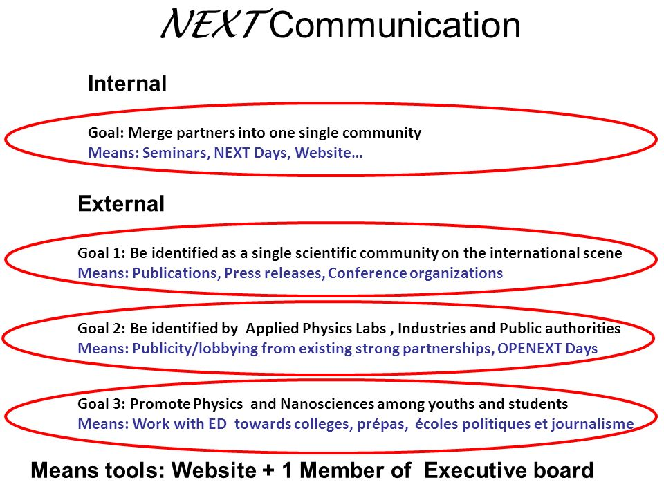 NEXT Communication Internal Goal: Merge partners into one single community Means: Seminars, NEXT Days, Website… Means tools: Website + 1 Member of Exe