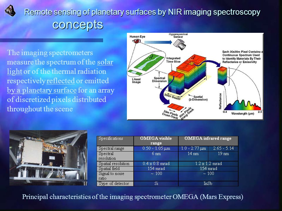Remote sensing of planetary surfaces by NIR imaging spectroscopy concepts Principal characteristics of the imaging spectrometer OMEGA (Mars Express) T