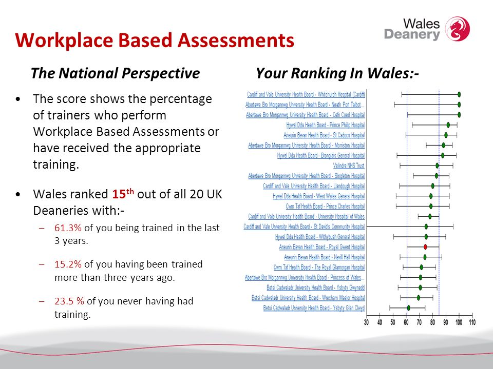 Workplace Based Assessments The National Perspective The score shows the percentage of trainers who perform Workplace Based Assessments or have receiv