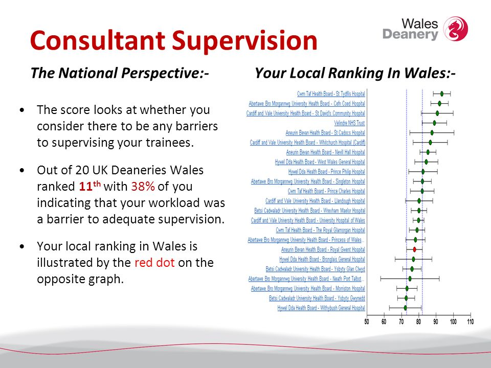 Consultant Supervision The National Perspective:- The score looks at whether you consider there to be any barriers to supervising your trainees.