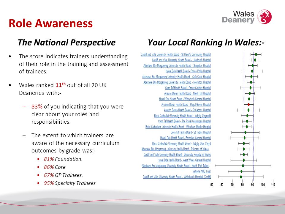 Role Awareness The National Perspective The score indicates trainers understanding of their role in the training and assessment of trainees. Wales ran
