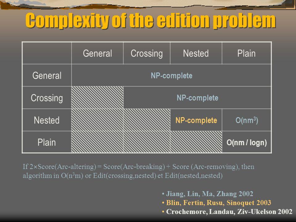 GeneralCrossingNestedPlain General NP-complete Crossing NP-complete Nested NP-completeO(nm 3 ) Plain O(nm / logn) Jiang, Lin, Ma, Zhang 2002 Blin, Fertin, Rusu, Sinoquet 2003 Crochemore, Landau, Ziv-Ukelson 2002 If 2 Score(Arc-altering) = Score(Arc-breaking) + Score (Arc-removing), then algorithm in O(n 3 m) or Edit(crossing,nested) et Edit(nested,nested) Complexity of the edition problem