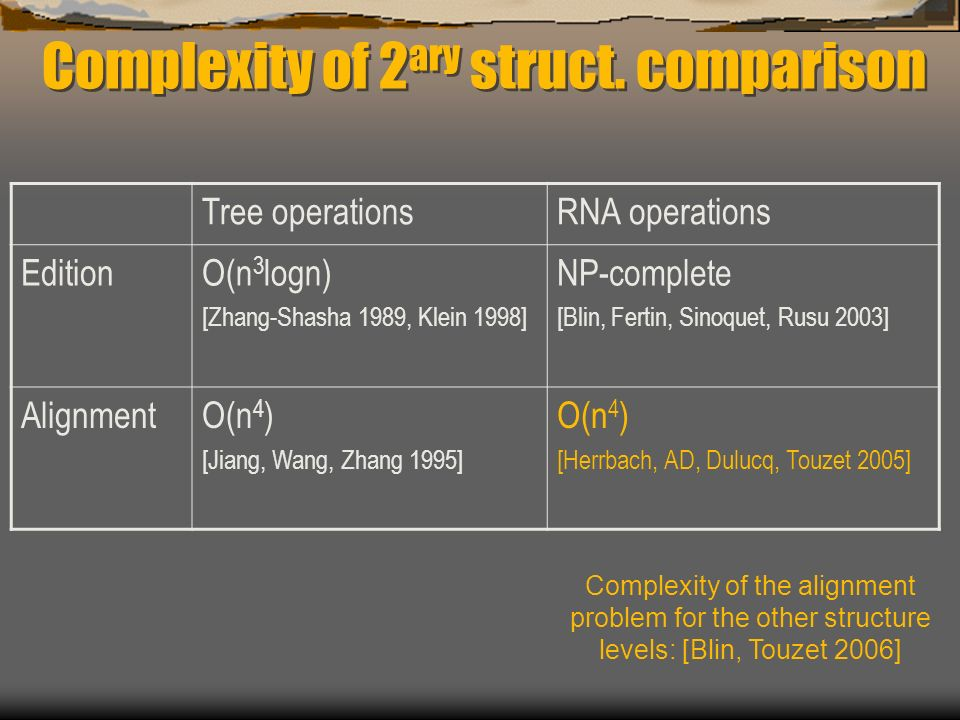 Tree operationsRNA operations EditionO(n 3 logn) [Zhang-Shasha 1989, Klein 1998] NP-complete [Blin, Fertin, Sinoquet, Rusu 2003] AlignmentO(n 4 ) [Jiang, Wang, Zhang 1995] O(n 4 ) [Herrbach, AD, Dulucq, Touzet 2005] Complexity of 2 ary struct.