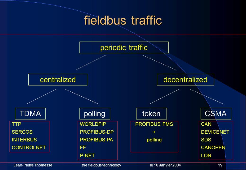 Jean-Pierre Thomessethe fieldbus technology le 16 Janvier 200419 fieldbus traffic periodic traffic decentralizedcentralized tokenTDMApollingCSMA TTP S