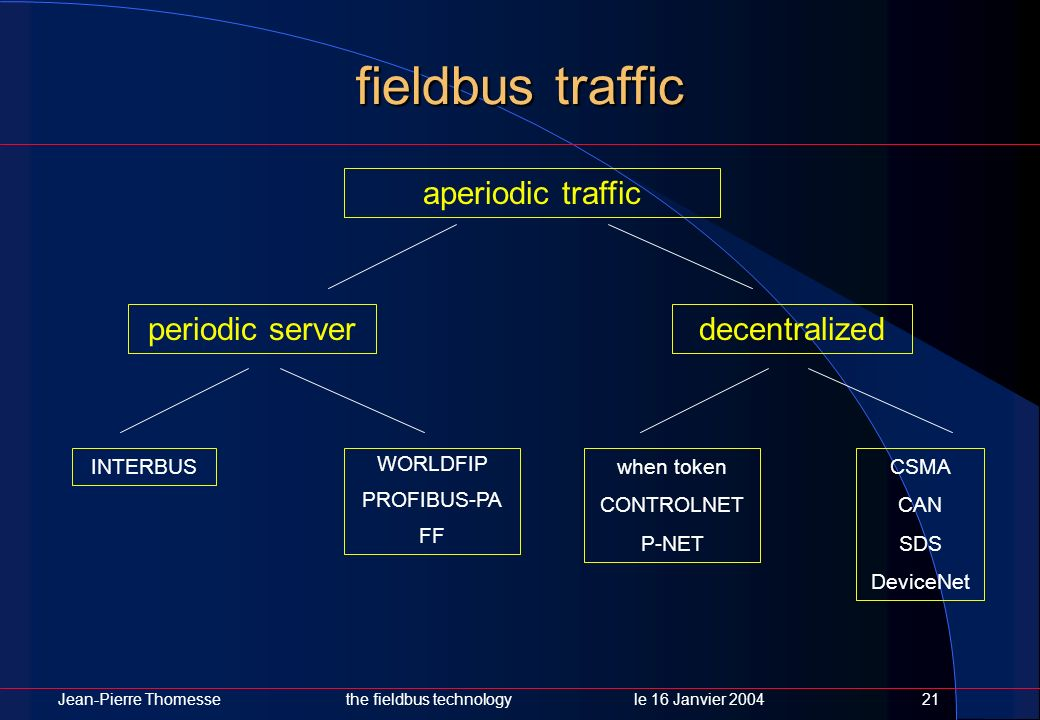 Jean-Pierre Thomessethe fieldbus technology le 16 Janvier 200421 fieldbus traffic aperiodic traffic decentralizedperiodic server when token CONTROLNET
