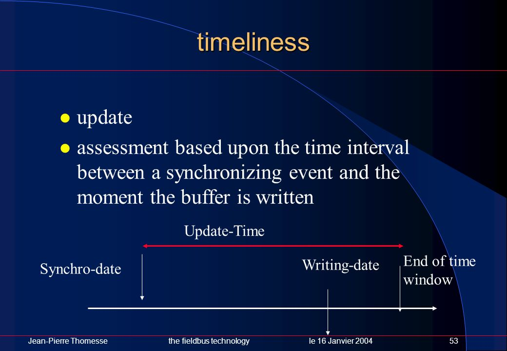 Jean-Pierre Thomessethe fieldbus technology le 16 Janvier 200453 timeliness update assessment based upon the time interval between a synchronizing eve