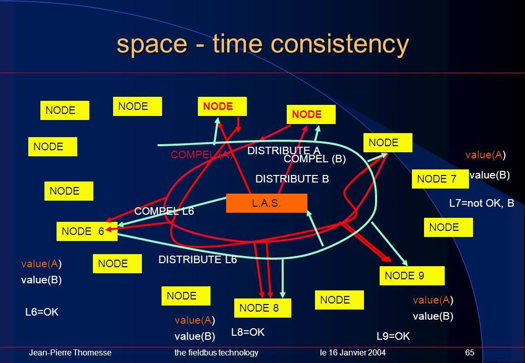 Jean-Pierre Thomessethe fieldbus technology le 16 Janvier 200465 space - time consistency NODE NODE 7 NODE NODE 9 NODE NODE 8 NODE NODE 6 NODE L.A.S.