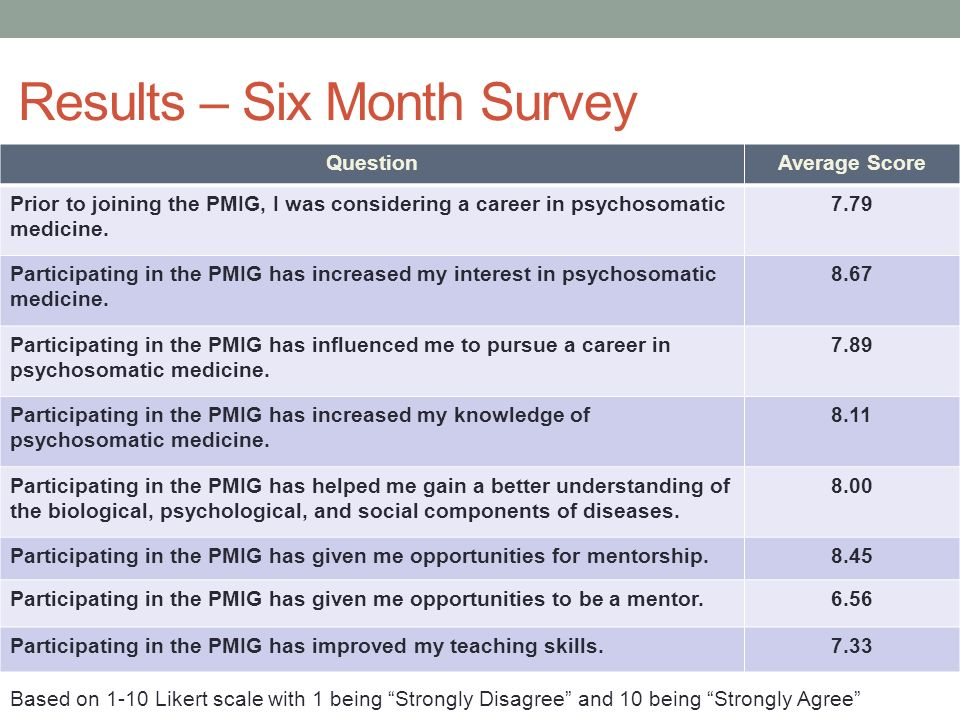 Results – Six Month Survey QuestionAverage Score Prior to joining the PMIG, I was considering a career in psychosomatic medicine. 7.79 Participating i